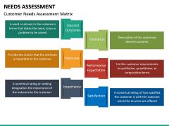 Needs Assessment PPT Slide 35