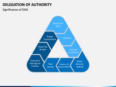 Delegation of Authority PPT slide 14