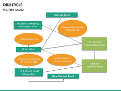 ORJI Cycle PPT Slide 11