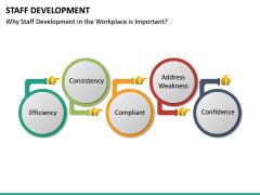 Staff Development PPT Slide 18