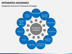 Integrated Assurance PPT Slide 6