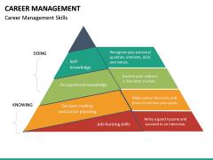 Career Management PPT Slide 23