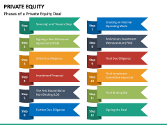 Private Equity PPT Slide 22