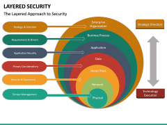 Layered Security PPT slide 17