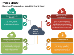 Hybrid Cloud PPT Slide 22