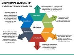 Situational Leadership PPT Slide 38