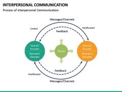 Interpersonal Communication PPT Slide 21