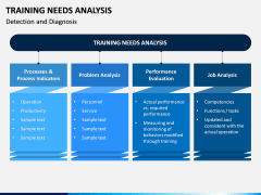 Training Needs Analysis PPT Slide 15