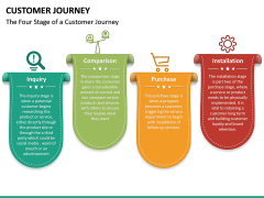 Customer Journey PPT Slide 36