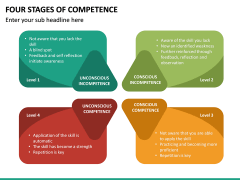 Four Stages of Competence PPT Slide 16