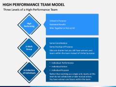 High Performance Team Model PPT Slide 10
