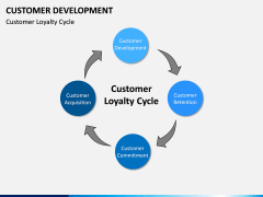 Customer Development PPT slide 10