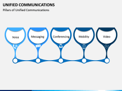 Unified Communications PPT Slide 5