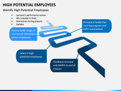 High Potential Employees PPT Slide 7