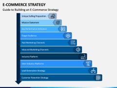 eCommerce Strategy PPT Slide 3