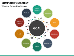 Competitive Strategy PPT Slide 17