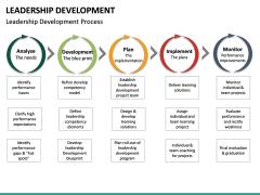 Leadership Development PPT Slide 36