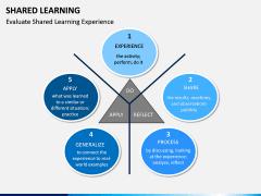 Shared Learning PPT Slide 7