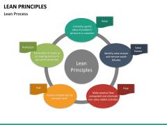 Lean Principles PPT slide 21