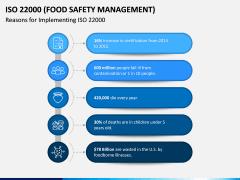ISO 22000 PPT Slide 5