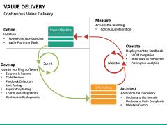 Value Delivery PPT Slide 19