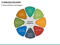 IT Service Delivery PPT Slide 24