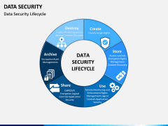 Data Security PPT slide 4