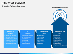 IT Service Delivery PPT Slide 4