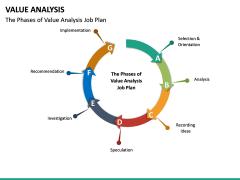 Value Analysis PPT Slide 27