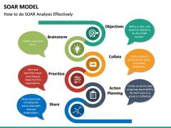 SOAR Model PPT Slide 16