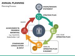 Annual planning PPT slide 17