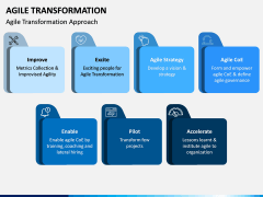 Agile Transformation PPT Slide 5