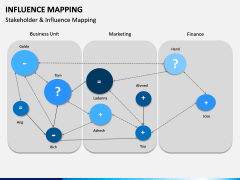 Influence Mapping PPT Slide 6