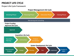 Project life cycle PPT slide 36