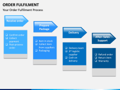 Order Fulfilment PPT Slide 2