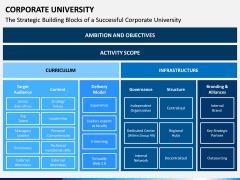 Corporate University PPT Slide 10