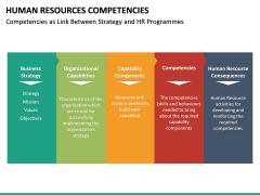 HR Competencies PPT Slide 28
