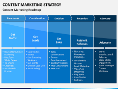 Content Marketing Strategy PPT Slide 6