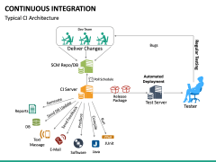 Continuous Integration PPT Slide 28