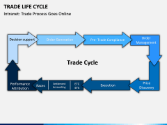 Trade Life Cycle PPT Slide 2
