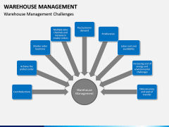 Warehouse Management PPT slide 6
