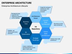 Enterprise Architecture PPT Slide 14