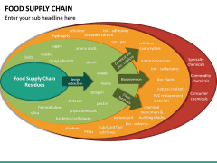 Food Supply Chain PPT slide 20