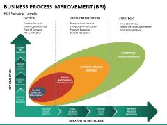Business process improvement PPT slide 28