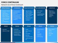 Force Continuum PPT Slide 11