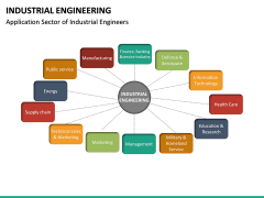 Industrial Engineering PPT Slide 28