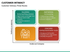 Customer Intimacy PPT Slide 24