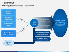 IT Strategy PPT Slide 14
