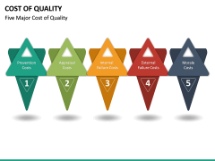 Cost of Quality PPT Slide 19