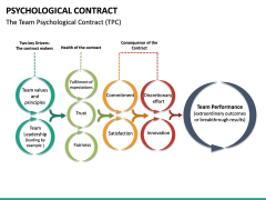 Psychological Contract PPT Slide 29